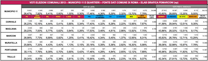 dati-elezioni-comune2013