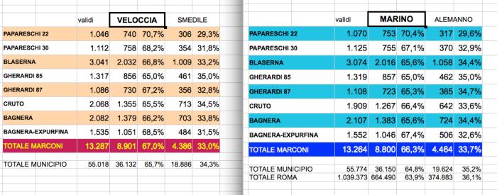 dati-ballottaggio-2013